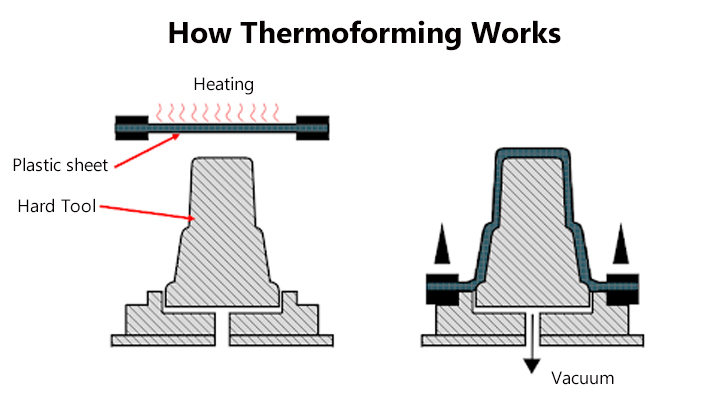 How Thermoforming Works