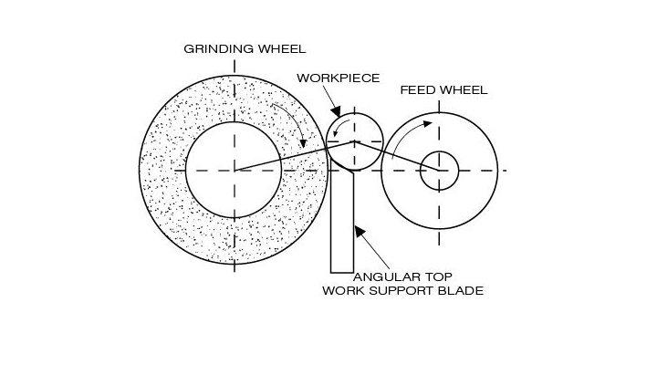How do centerless grinding work