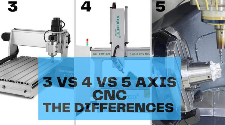 What is the Difference Between 3-Axis, 4-Axis, and 5-Axis CNC Machining