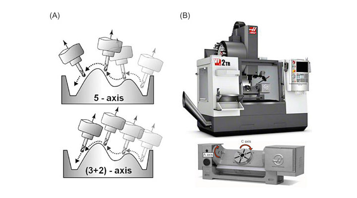 What is the Difference Between 5-Axis and 3+2 Axis Machining